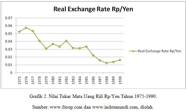 Grafik mata uang forex