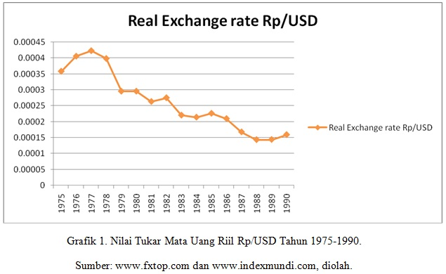 Real Exchange Rate Rp/USD vs Rp/Yen, yearly, 1975 – 1990 | Advanced International Economics at FEUI