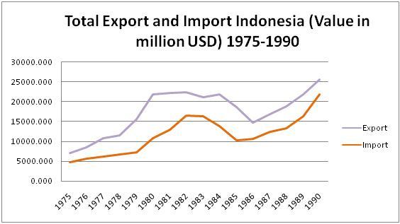 Total Ekspor Dan Total Impor Indonesia 1975 1990 Advanced International Economics At Feui