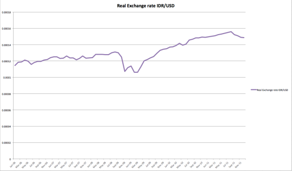 Real Exchange rate IDR/USD 2006-2011
