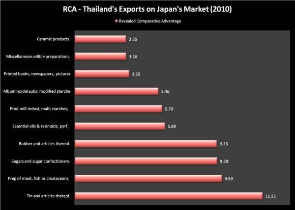 10 Largest RCA Thailand - Japan 2010