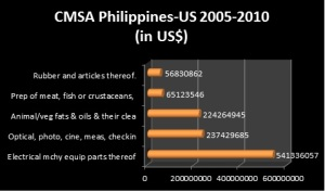 CMSA Phil-US