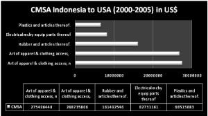 Sumber: UN Comtrade, diolah
