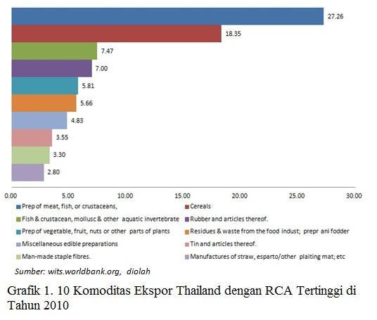 grafik rca usa thaii