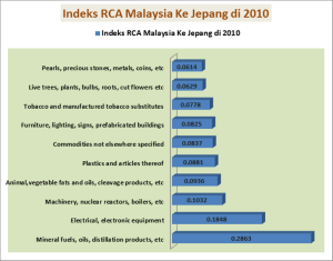 Indeks RCA Malaysia ke Jepang di 2010