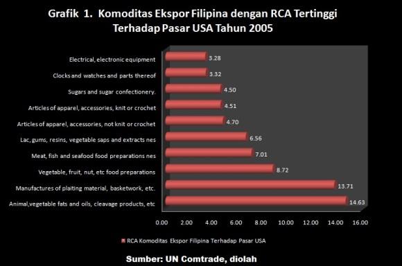 RCA FIL_USA